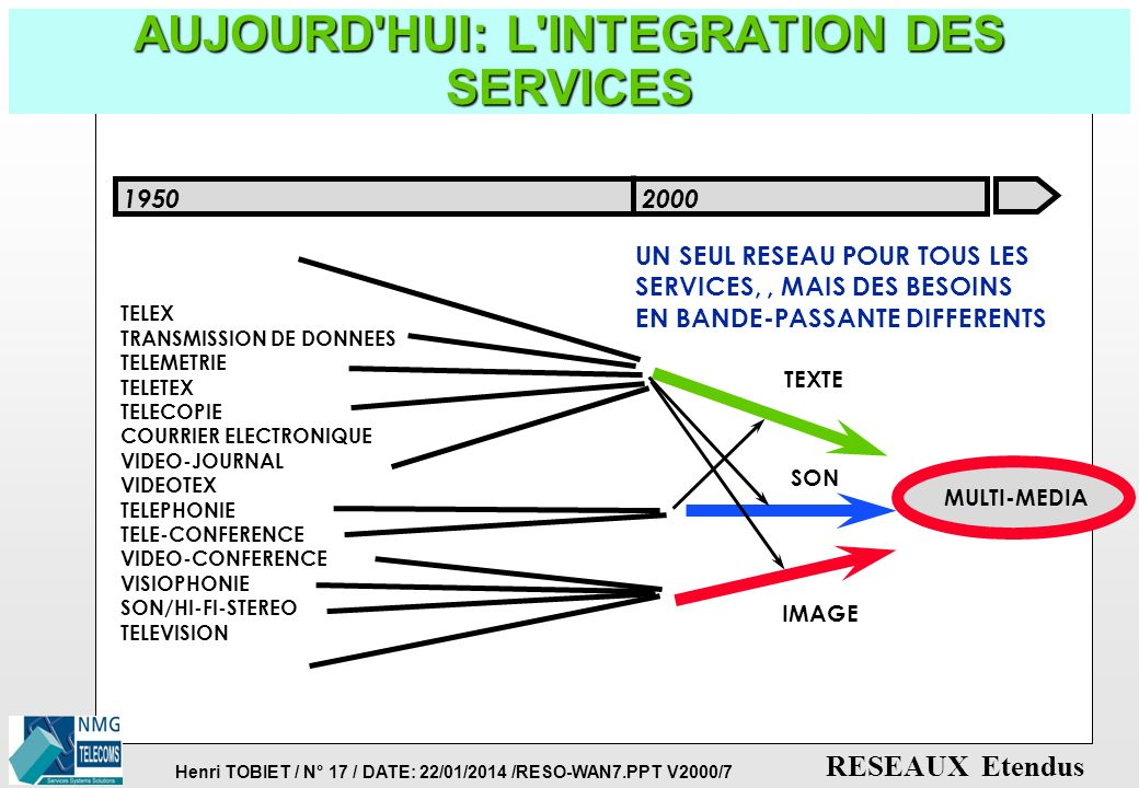 AUJOURD HUI: L INTEGRATION DES SERVICES