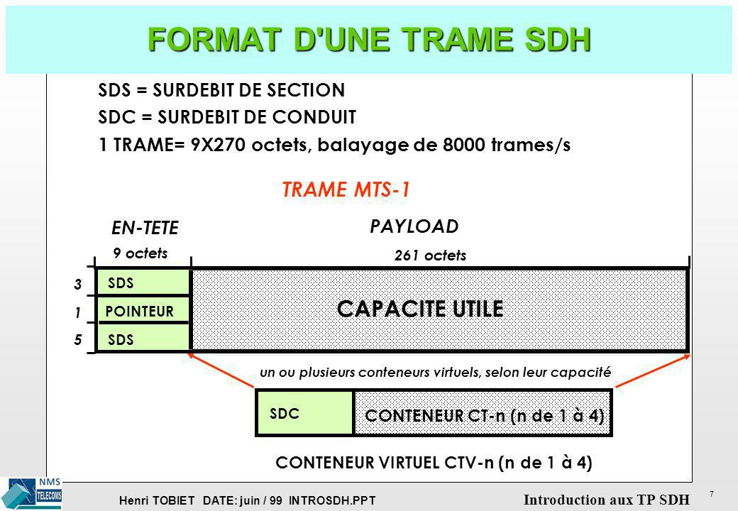 FORMAT D UNE TRAME SDH CAPACITE UTILE TRAME MTS-1