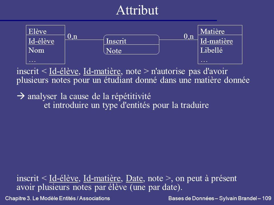 Attribut Elève. Matière. 0,n. 0,n. Id-élève. Nom. … Inscrit. Id-matière. Libellé. … Note.