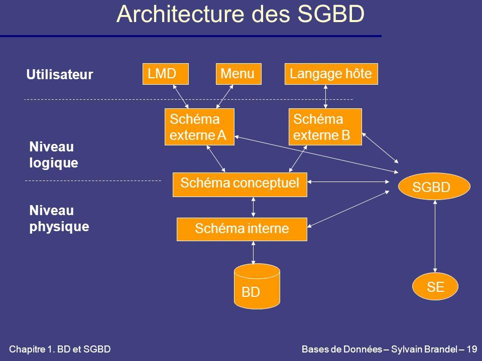 Architecture des SGBD LMD Menu Schéma externe A externe B