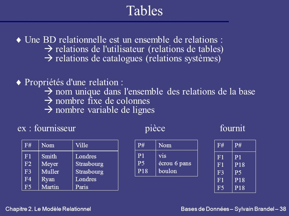 Tables  Une BD relationnelle est un ensemble de relations :