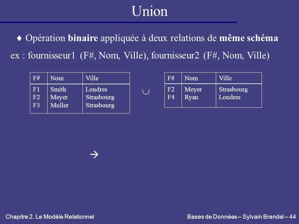 Union  Opération binaire appliquée à deux relations de même schéma