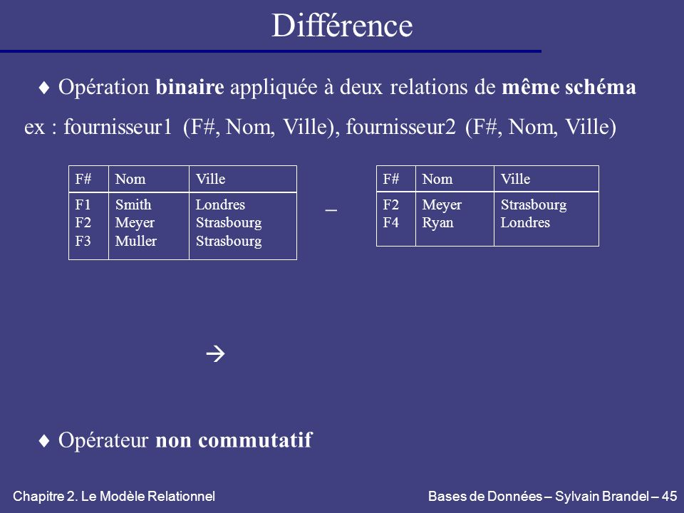 Différence Opération binaire appliquée à deux relations de même schéma. ex : fournisseur1 (F#, Nom, Ville), fournisseur2 (F#, Nom, Ville)