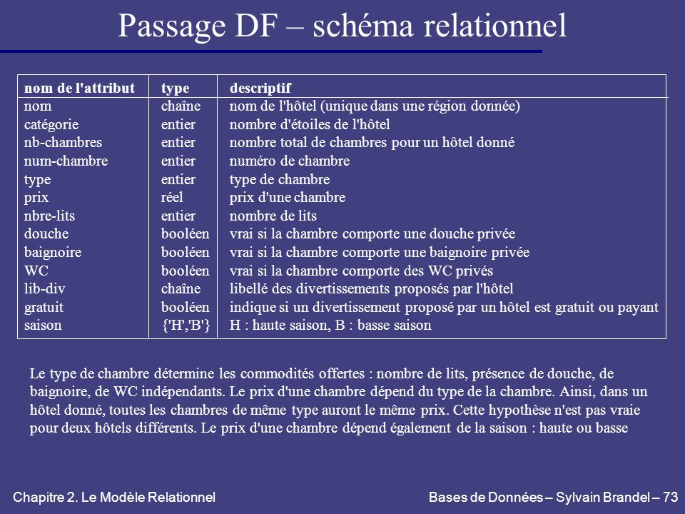 Passage DF – schéma relationnel