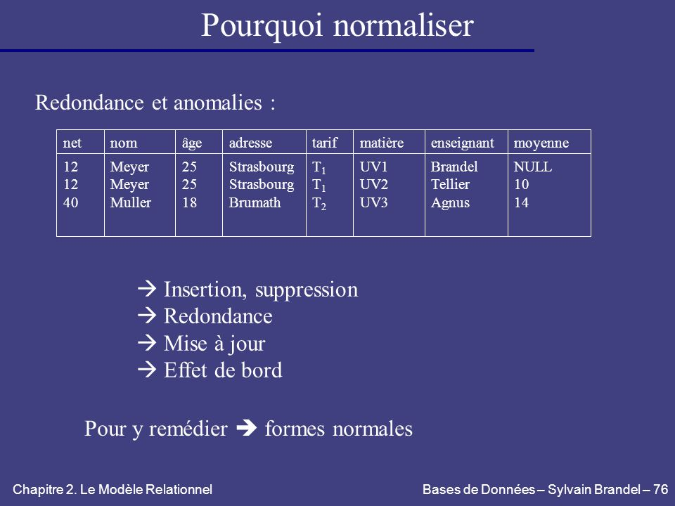 Pourquoi normaliser Redondance et anomalies :  Insertion, suppression