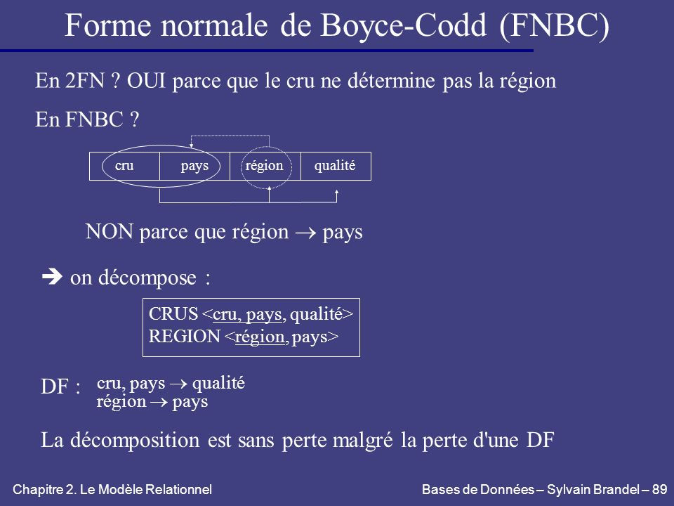 Forme normale de Boyce-Codd (FNBC)
