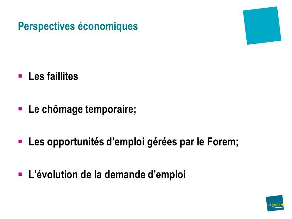 Perspectives économiques