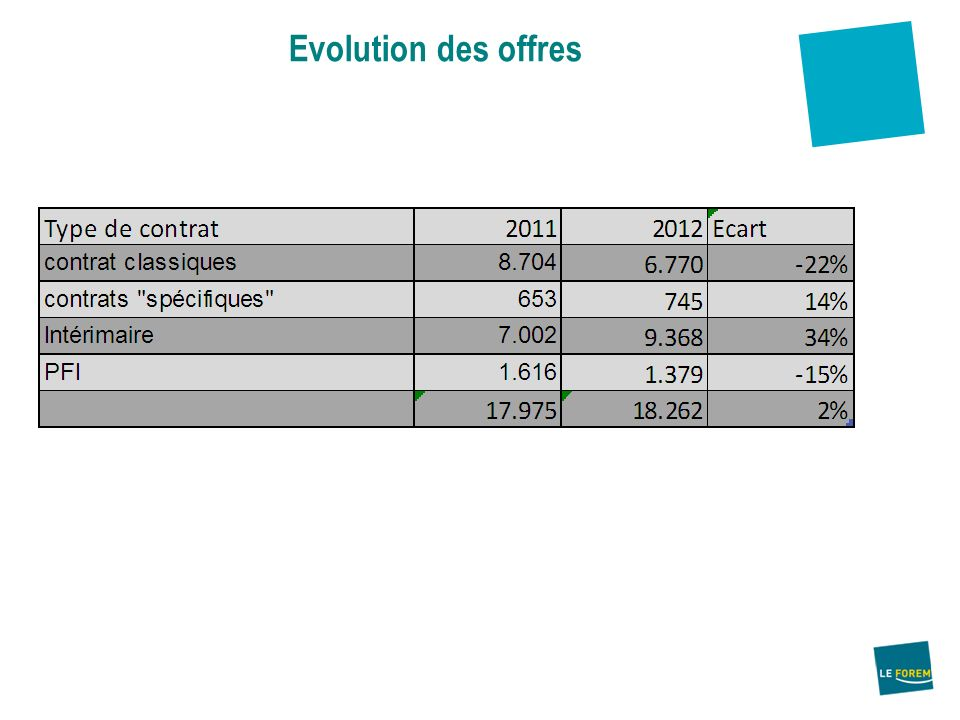 Evolution des offres Durant la période de janvier à octobre 2012, le Forem de Liège a géré 18 500 op.