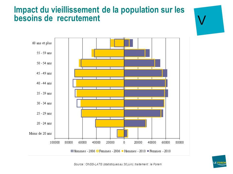 Impact du vieillissement de la population sur les besoins de recrutement
