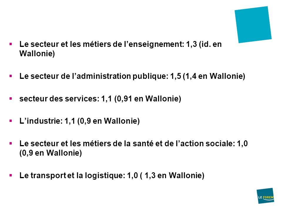 Le secteur et les métiers de l'enseignement: 1,3 (id. en Wallonie)
