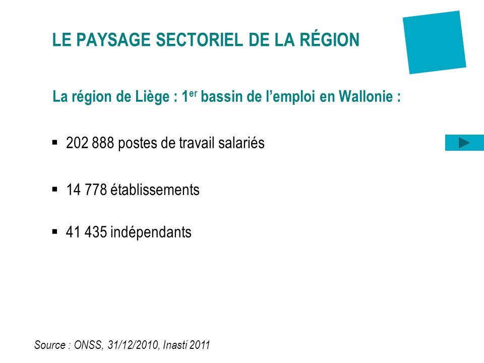 LE PAYSAGE SECTORIEL DE LA RÉGION