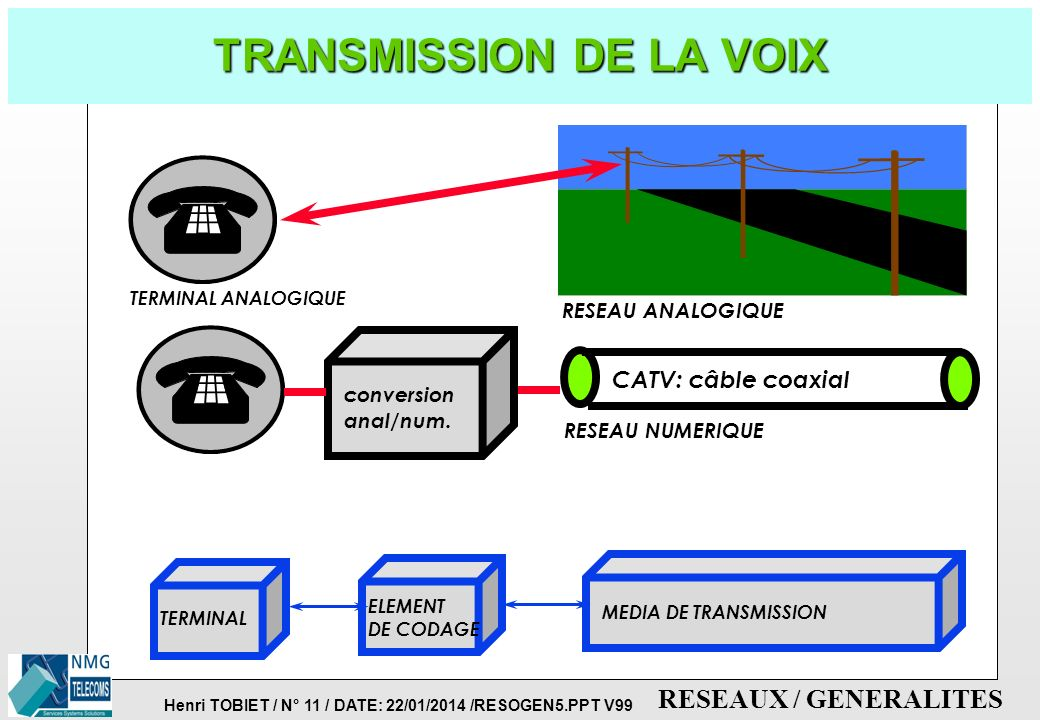 TRANSMISSION DE LA VOIX