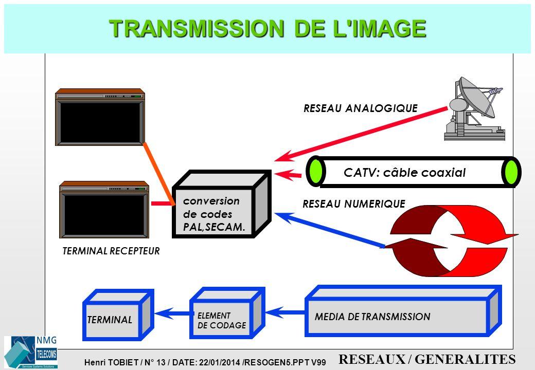 TRANSMISSION DE L IMAGE