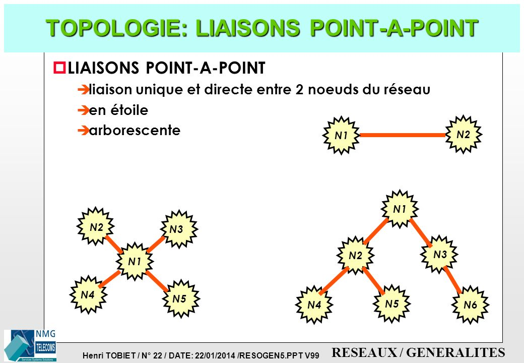 TOPOLOGIE: LIAISONS POINT-A-POINT