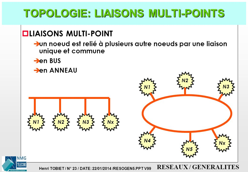 TOPOLOGIE: LIAISONS MULTI-POINTS