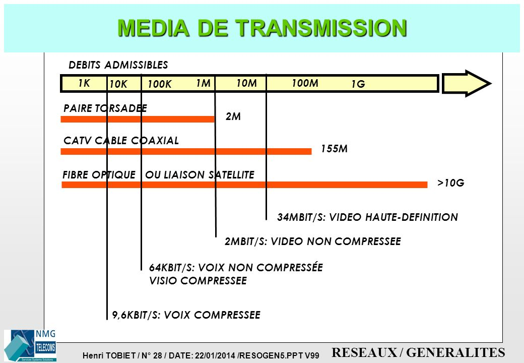 MEDIA DE TRANSMISSION DEBITS ADMISSIBLES 1K 10K 100K 1M 10M 100M 1G