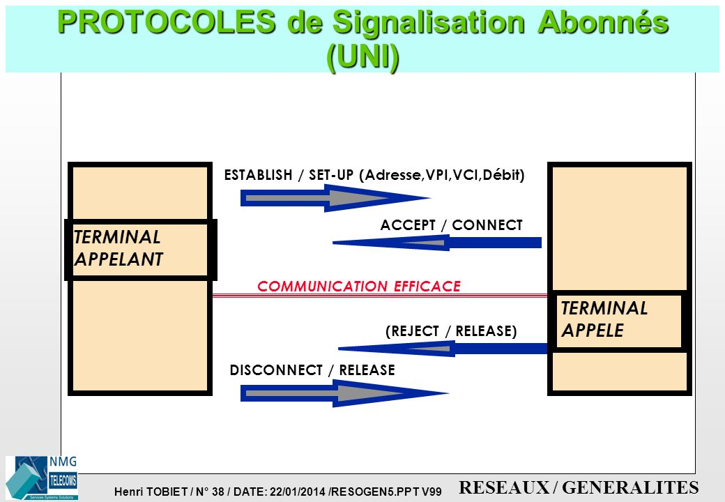 PROTOCOLES de Signalisation Abonnés (UNI)