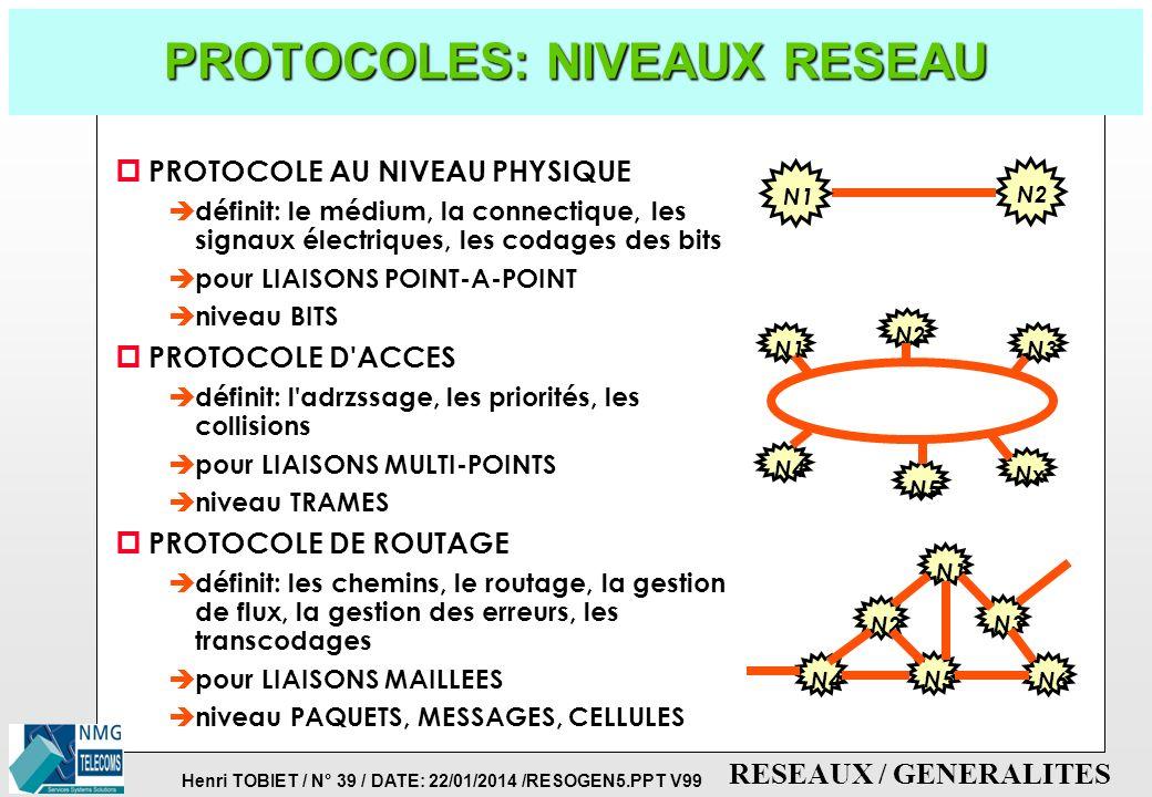PROTOCOLES: NIVEAUX RESEAU