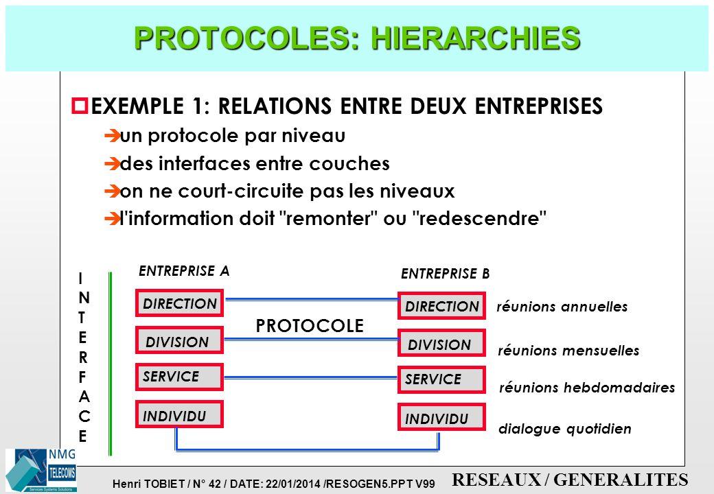 PROTOCOLES: HIERARCHIES