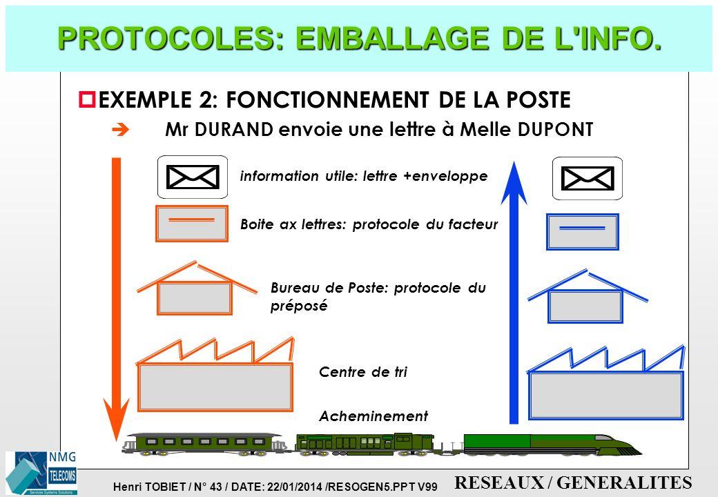 PROTOCOLES: EMBALLAGE DE L INFO.