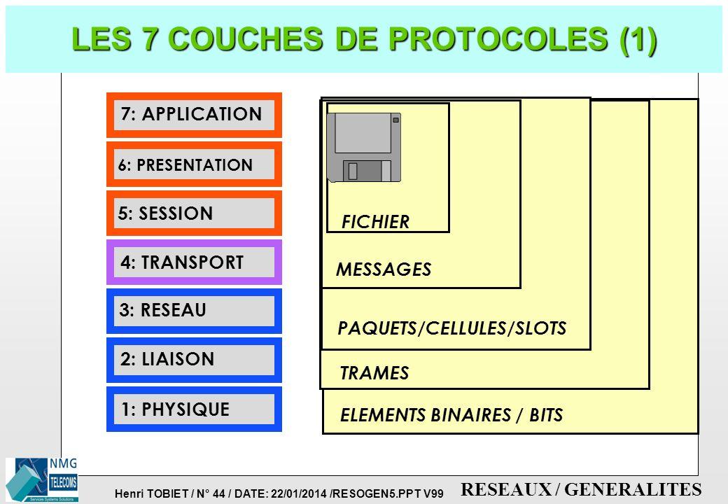 LES 7 COUCHES DE PROTOCOLES (1)