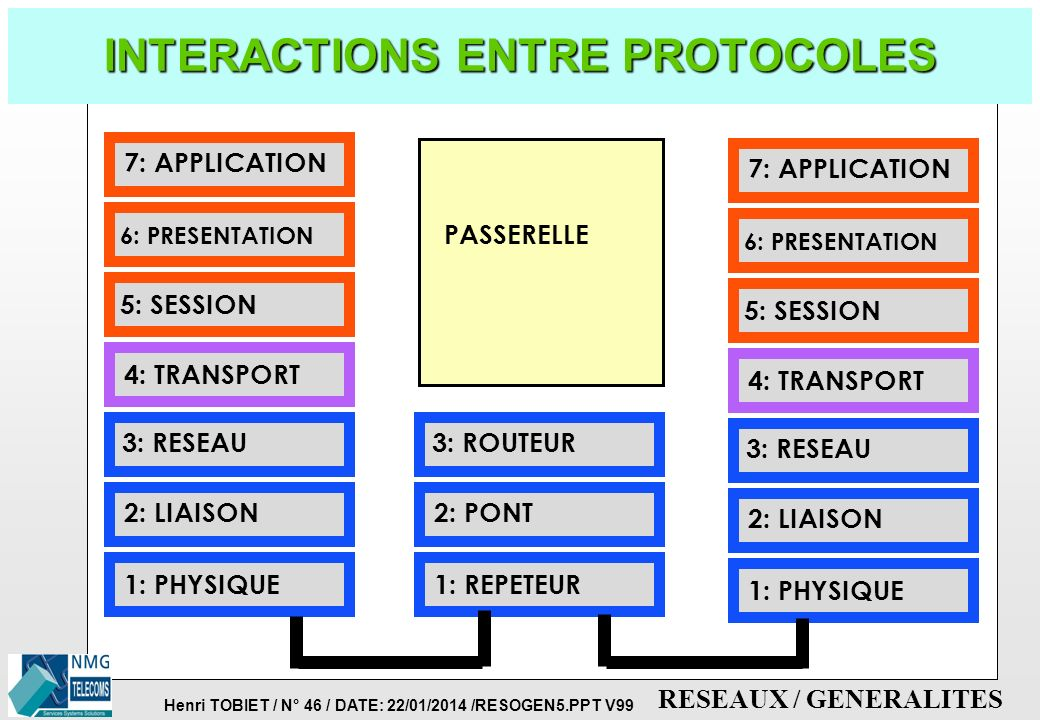 INTERACTIONS ENTRE PROTOCOLES
