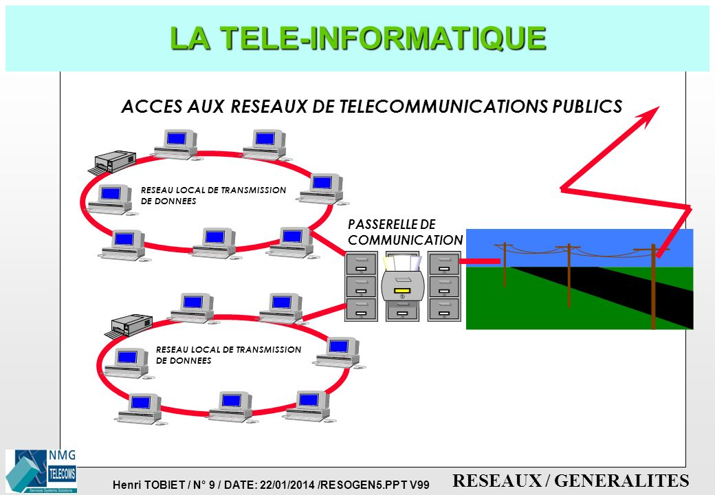 LA TELE-INFORMATIQUE ACCES AUX RESEAUX DE TELECOMMUNICATIONS PUBLICS