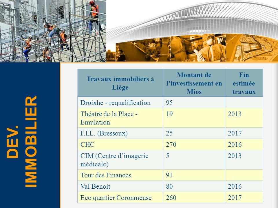 Travaux immobiliers à Liège Montant de l'investissement en Mios