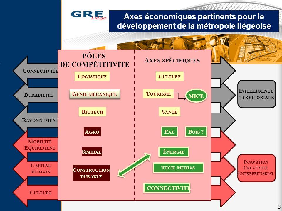 Axes économiques pertinents pour le développement de la métropole liégeoise