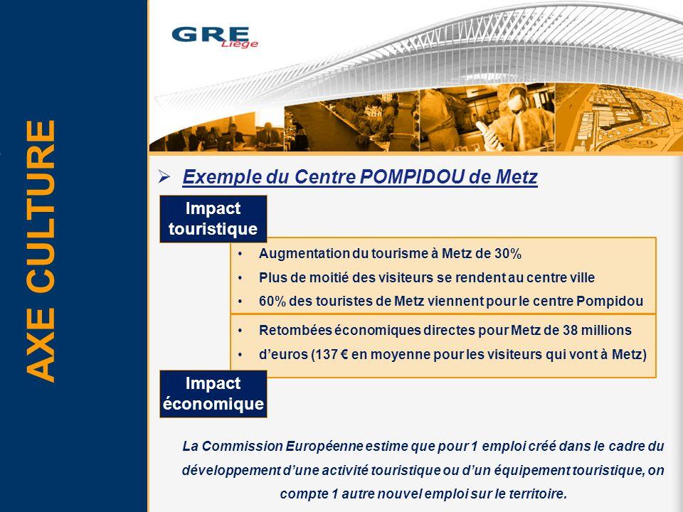AXE CULTURE Exemple du Centre POMPIDOU de Metz Impact touristique