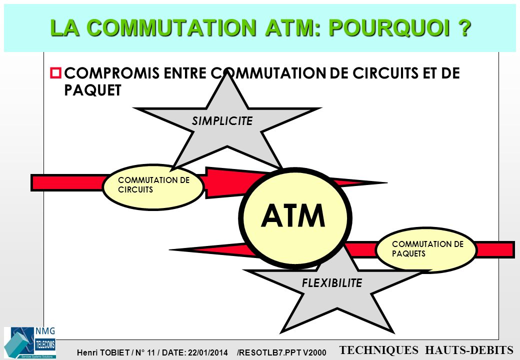 LA COMMUTATION ATM: POURQUOI