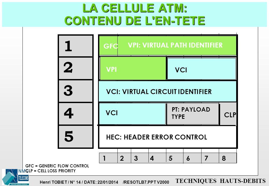 LA CELLULE ATM: CONTENU DE L EN-TETE