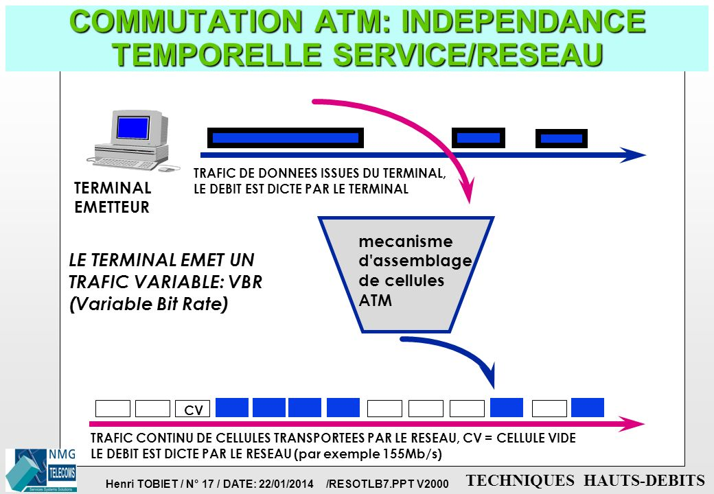 COMMUTATION ATM: INDEPENDANCE TEMPORELLE SERVICE/RESEAU