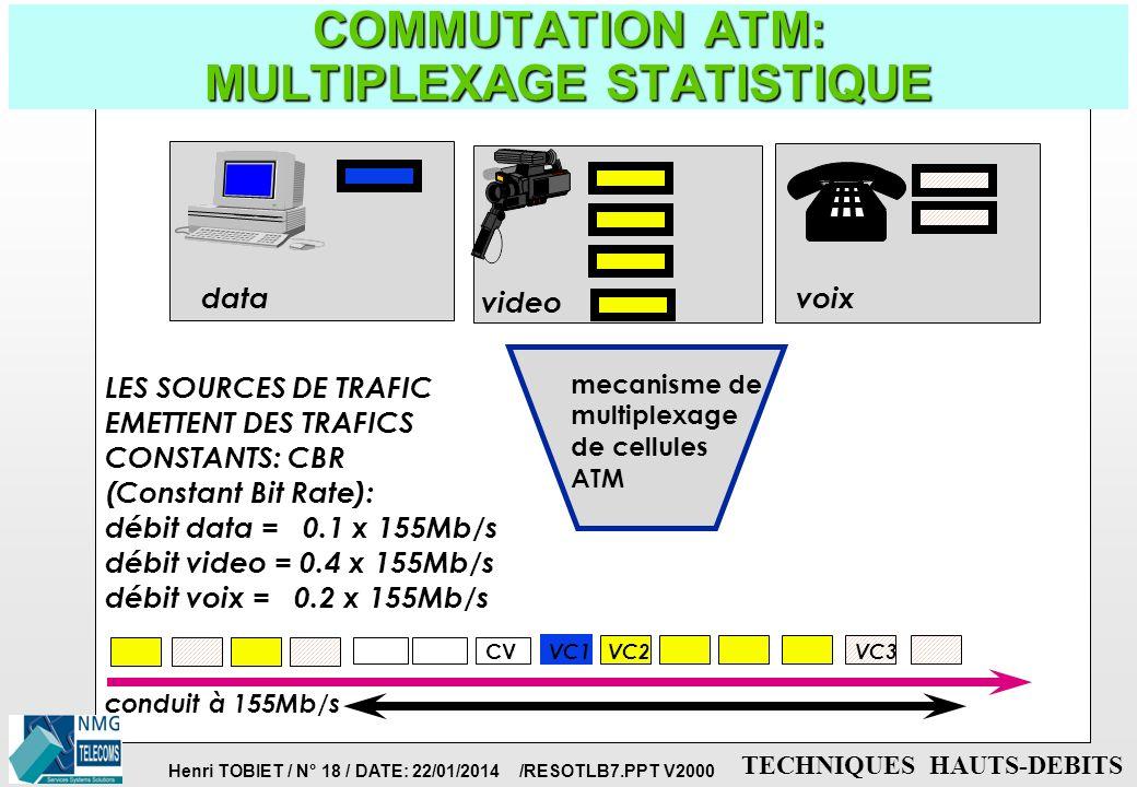 COMMUTATION ATM: MULTIPLEXAGE STATISTIQUE