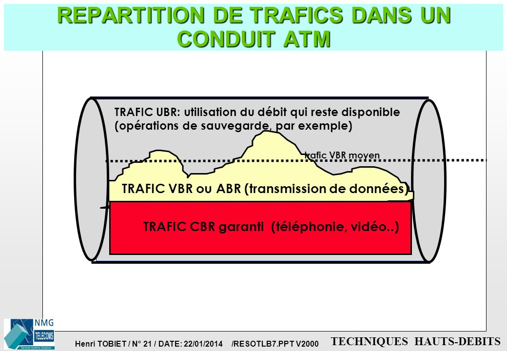 REPARTITION DE TRAFICS DANS UN CONDUIT ATM