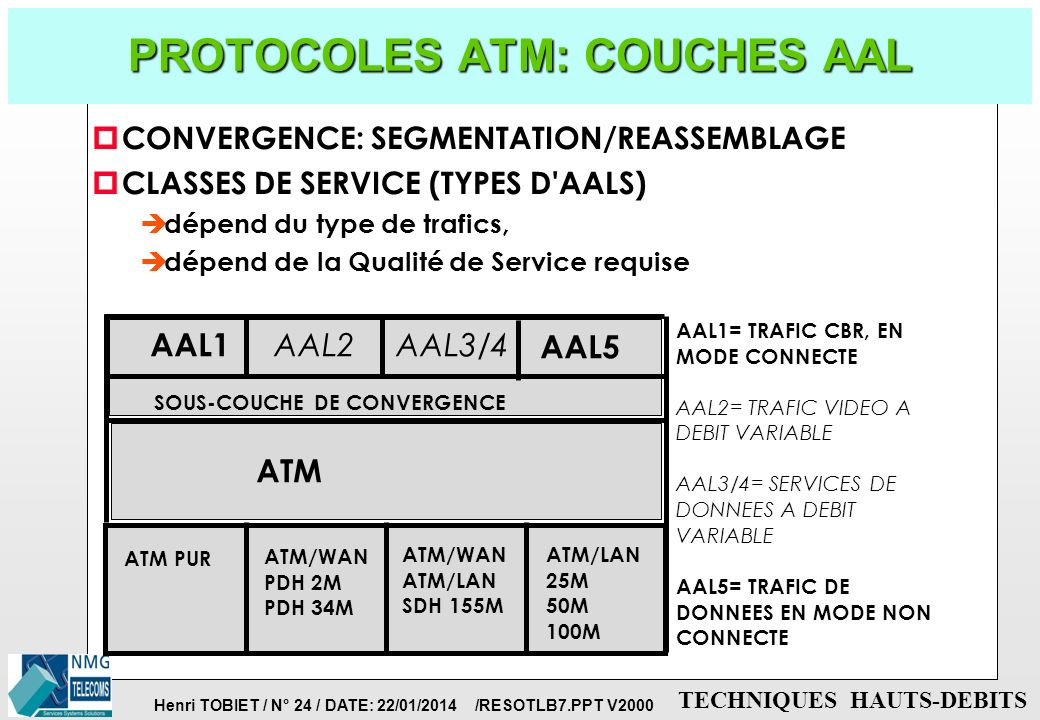 PROTOCOLES ATM: COUCHES AAL