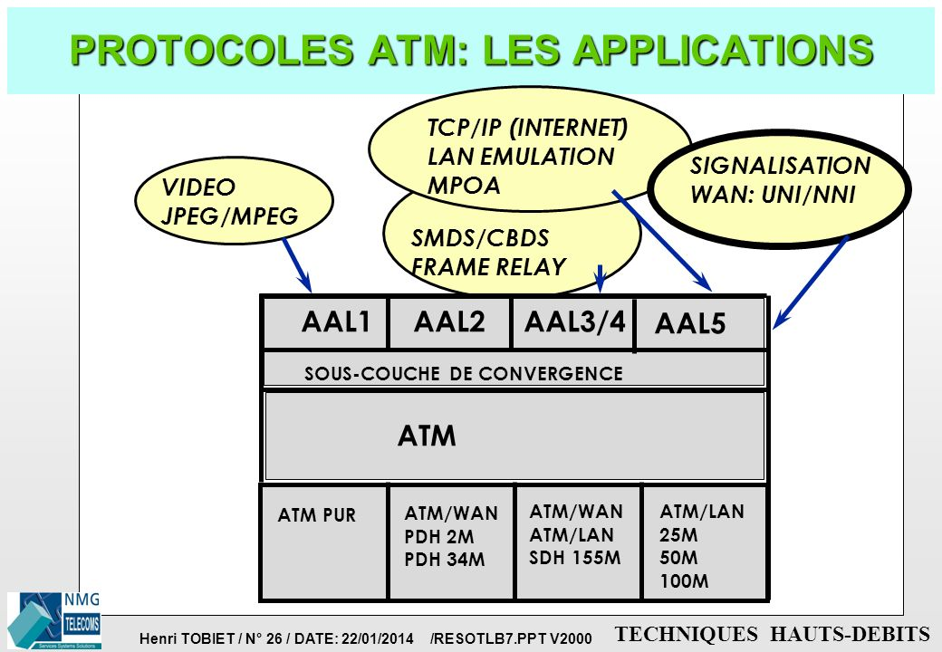 PROTOCOLES ATM: LES APPLICATIONS