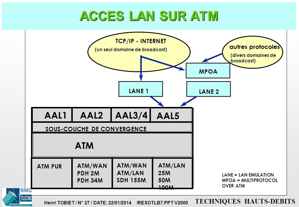 ACCES LAN SUR ATM ATM AAL1 AAL2 AAL3/4 AAL5 TCP/IP - INTERNET