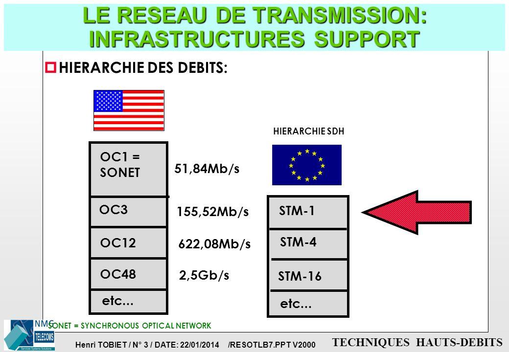 LE RESEAU DE TRANSMISSION: INFRASTRUCTURES SUPPORT