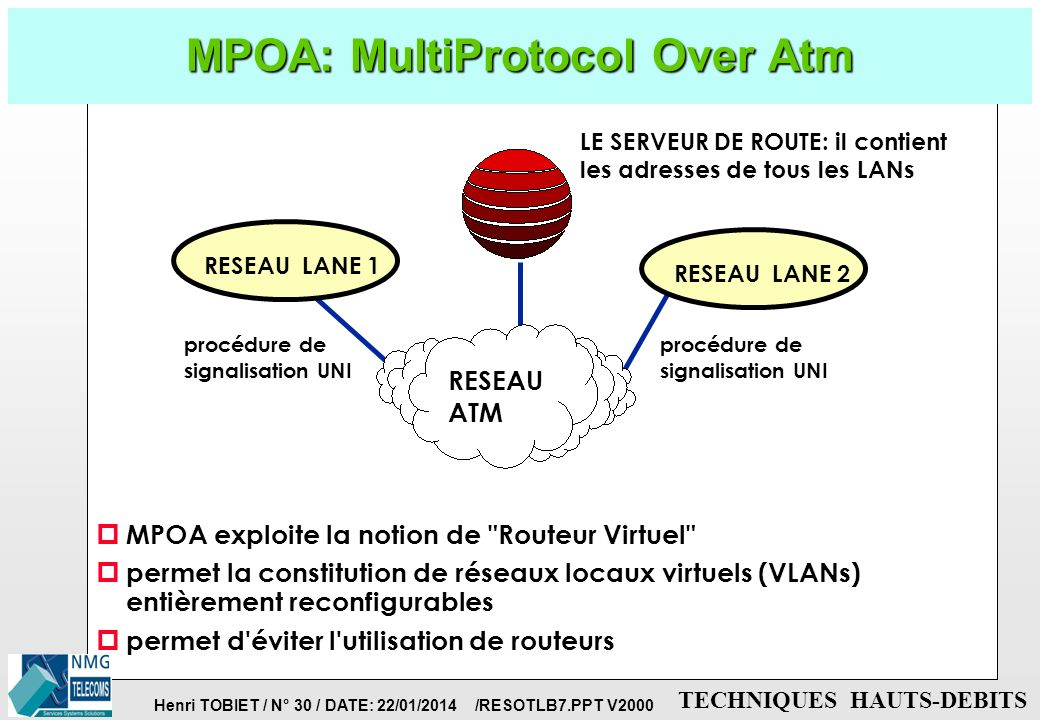 MPOA: MultiProtocol Over Atm