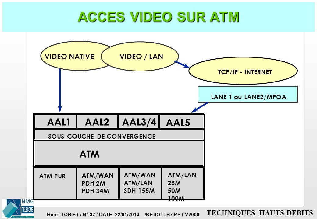 ACCES VIDEO SUR ATM ATM AAL1 AAL2 AAL3/4 AAL5 VIDEO NATIVE VIDEO / LAN