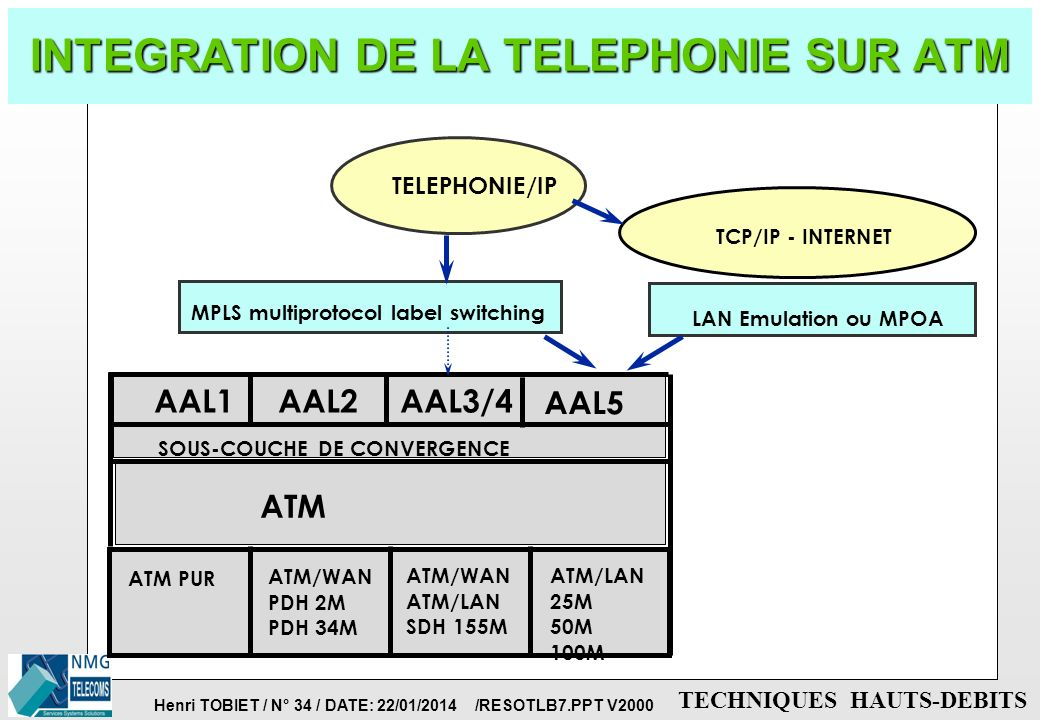 INTEGRATION DE LA TELEPHONIE SUR ATM
