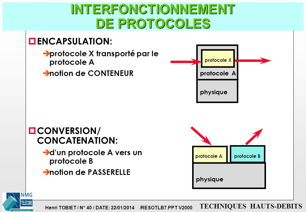 INTERFONCTIONNEMENT DE PROTOCOLES