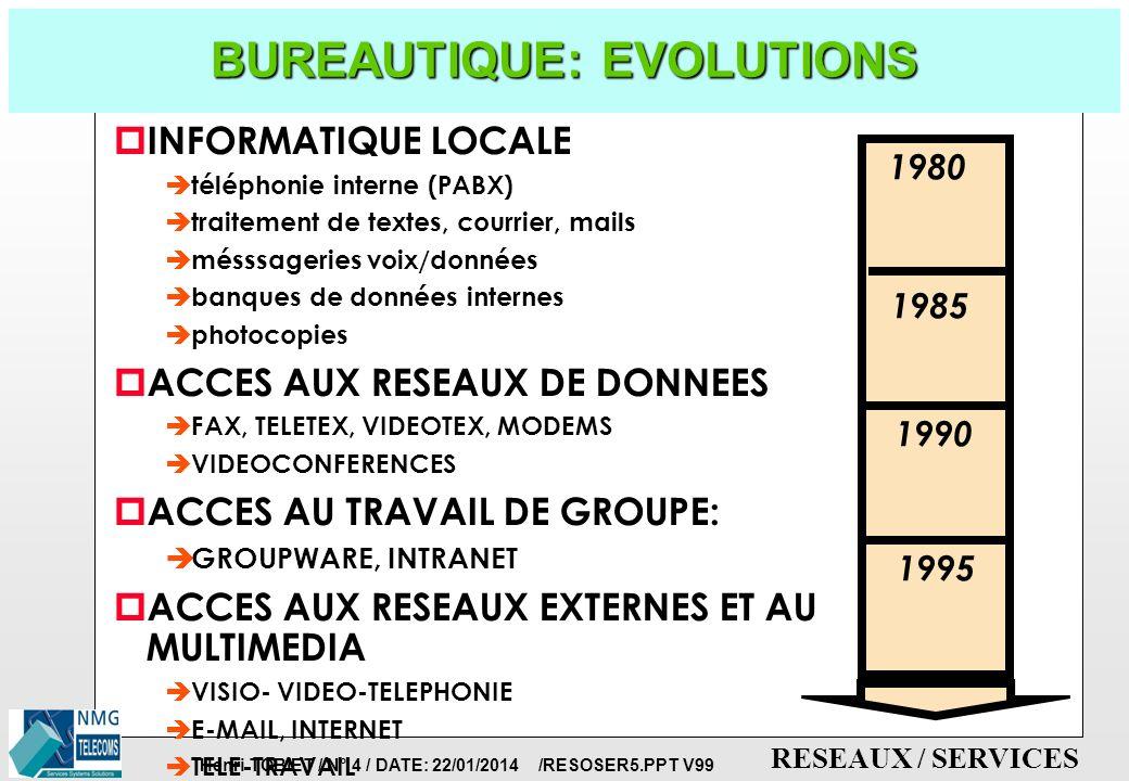 BUREAUTIQUE: EVOLUTIONS