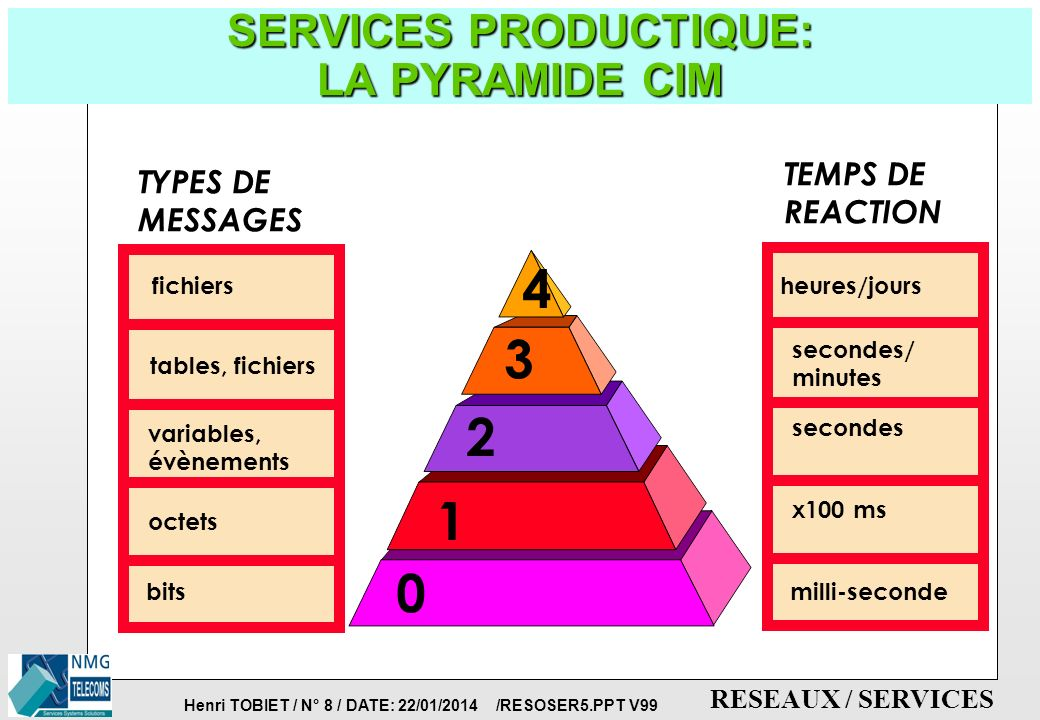 SERVICES PRODUCTIQUE: LA PYRAMIDE CIM