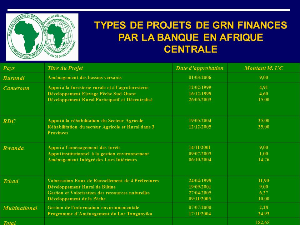 TYPES DE PROJETS DE GRN FINANCES PAR LA BANQUE EN AFRIQUE CENTRALE