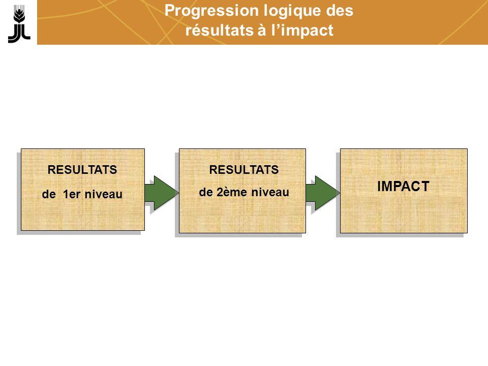 Progression logique des résultats à l'impact