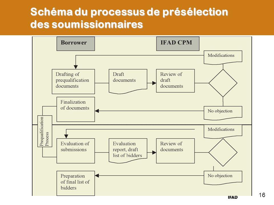 Schéma du processus de présélection des soumissionnaires