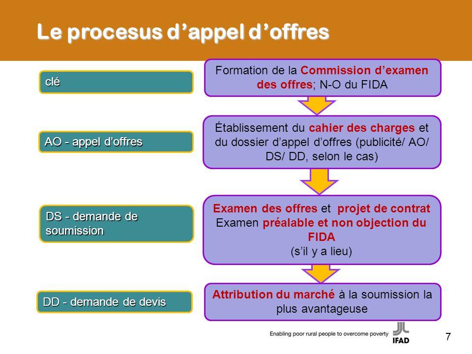 Le procesus d'appel d'offres