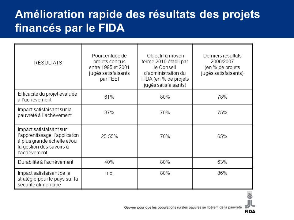 Amélioration rapide des résultats des projets financés par le FIDA